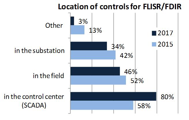 FLISRcontrols