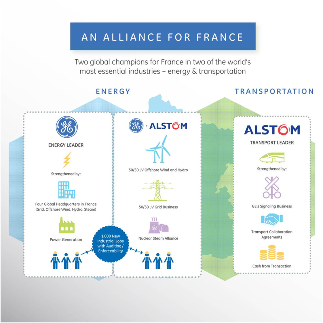 What To Expect Next Potential Synergies Of The Alstom