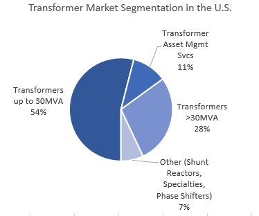 Estimated U S  Sales of Power and Distribution Transformers