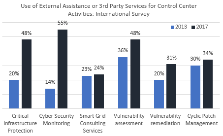 Growing Use of Specialized Consultants to Assist with