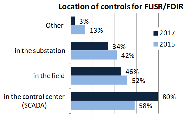 FLISRcontrols