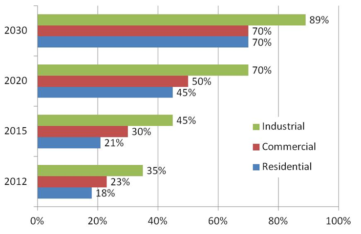 Smart Meter deployments chart